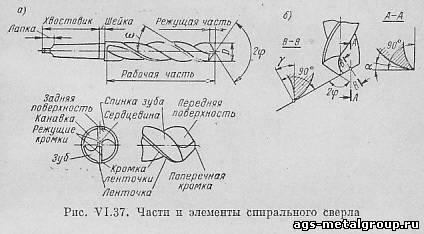 диаметр сверла для резьбы